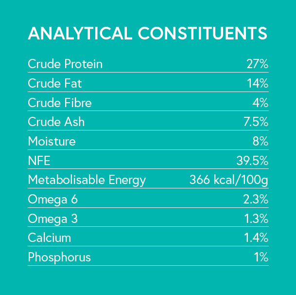Analytical Constituents - Chicken with Sweet Potato and Herbs for Adult Dogs