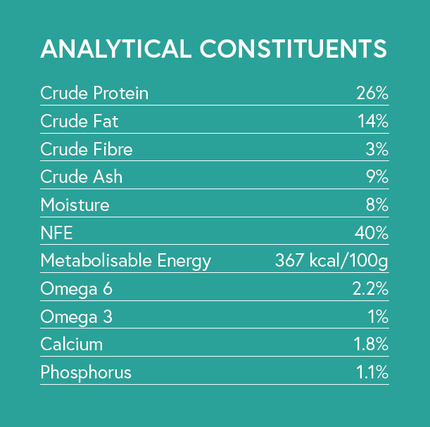 Analytical Constituents - Duck with Sweet Potato and Orange for Adult Dogs