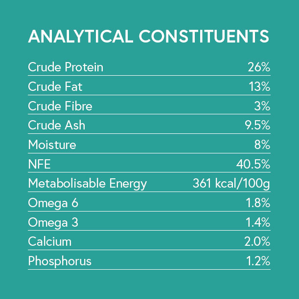 Analytical Constituents - Lamb with Sweet Potato and Mint for Adult Dogs