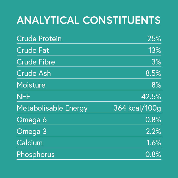 Analytical Constituents - Venison with Sweet Potato and Mulberry for Adult Dogs
