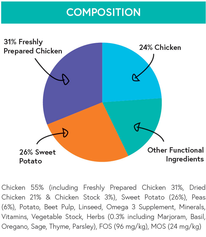 Composition - Chicken with Sweet Potato and Herbs for Adult Dogs