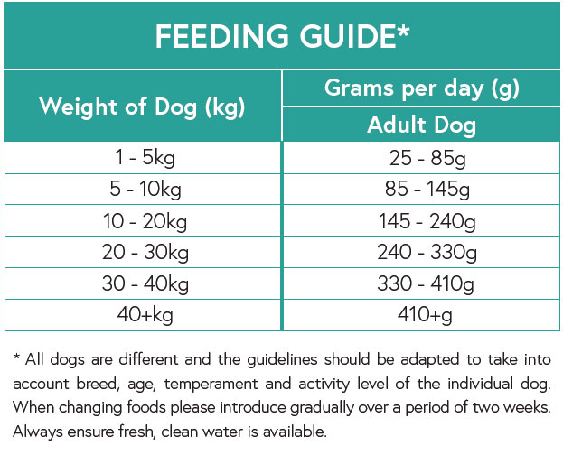 Feeding Guide - Venison with Sweet Potato and Mulberry for Adult Dogs